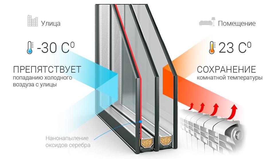 Схема работы окна по защите от холода и сохранению тепла